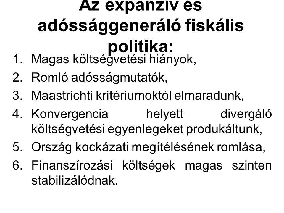 Az expanzív és adóssággeneráló fiskális politika: 1.Magas költségvetési hiányok, 2.Romló adósságmutatók, 3.Maastrichti kritériumoktól elmaradunk, 4.Ko