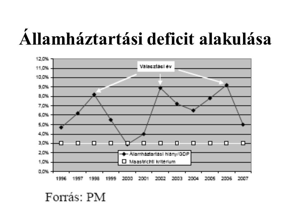 Államháztartási deficit alakulása