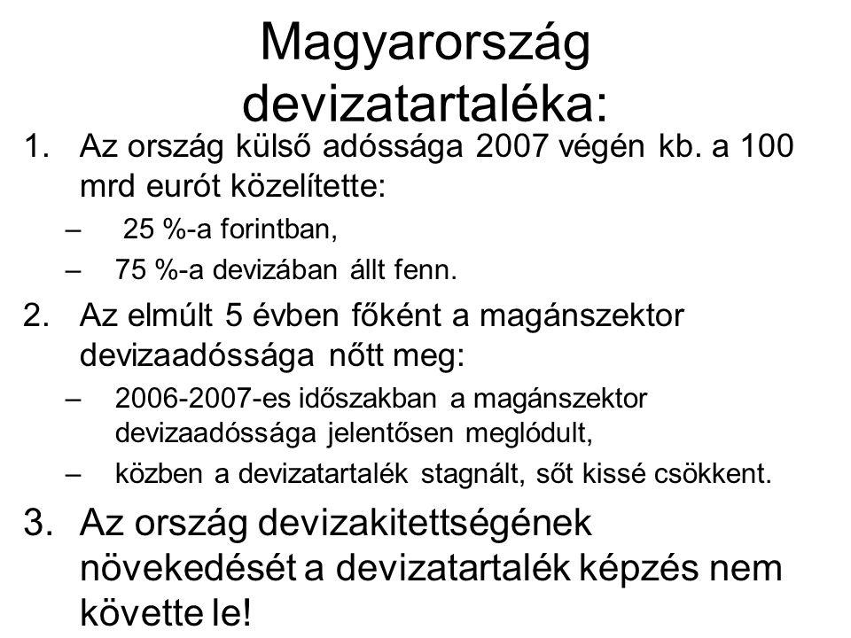 Magyarország devizatartaléka: 1.Az ország külső adóssága 2007 végén kb. a 100 mrd eurót közelítette: – 25 %-a forintban, –75 %-a devizában állt fenn.