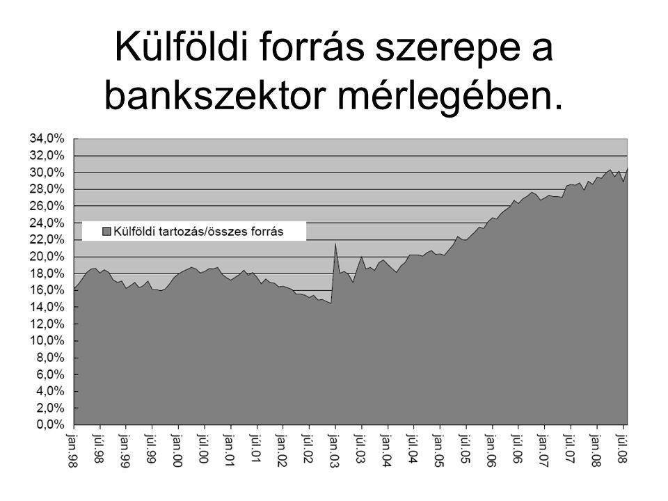 Külföldi forrás szerepe a bankszektor mérlegében.