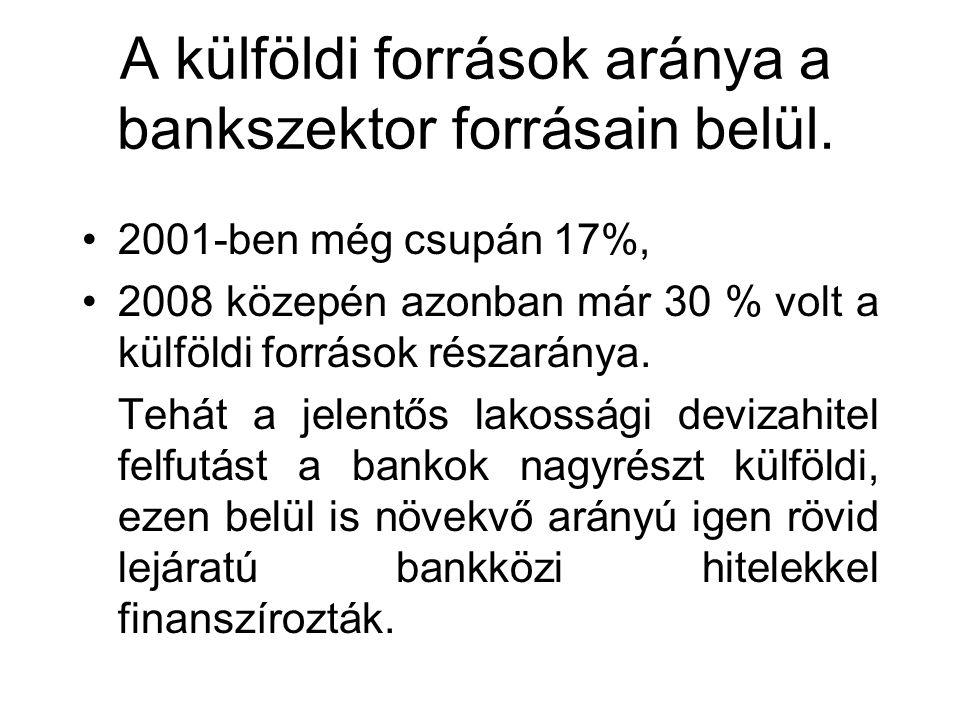 A külföldi források aránya a bankszektor forrásain belül. 2001-ben még csupán 17%, 2008 közepén azonban már 30 % volt a külföldi források részaránya.