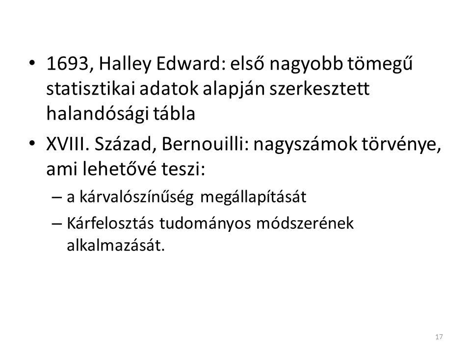 1693, Halley Edward: első nagyobb tömegű statisztikai adatok alapján szerkesztett halandósági tábla XVIII.