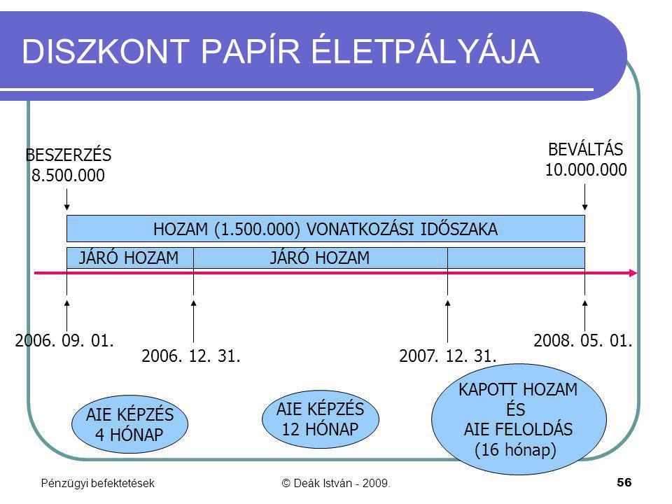 Pénzügyi befektetések© Deák István - 2009.56 DISZKONT PAPÍR ÉLETPÁLYÁJA 2006. 09. 01. 2006. 12. 31. 2007. 12. 31. 2008. 05. 01. HOZAM (1.500.000) VONA