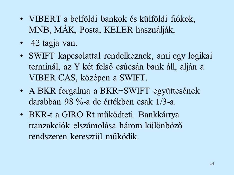 24 VIBERT a belföldi bankok és külföldi fiókok, MNB, MÁK, Posta, KELER használják, 42 tagja van. SWIFT kapcsolattal rendelkeznek, ami egy logikai term