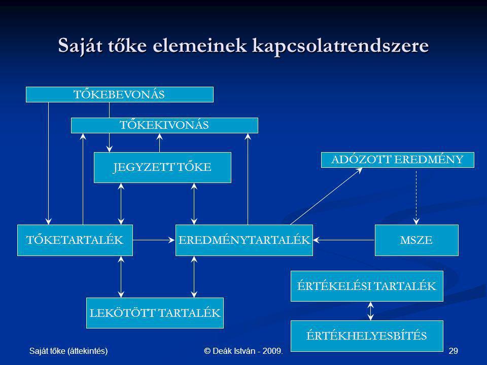 Saját tőke (áttekintés) 29© Deák István - 2009. Saját tőke elemeinek kapcsolatrendszere JEGYZETT TŐKE TŐKETARTALÉKEREDMÉNYTARTALÉK LEKÖTÖTT TARTALÉK M