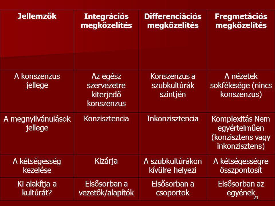 21 JellemzőkIntegrációs megközelítés Differenciációs megközelítés Fregmetációs megközelítés A konszenzus jellege Az egész szervezetre kiterjedő konszenzus Konszenzus a szubkultúrák szintjén A nézetek sokfélesége (nincs konszenzus) A megnyilvánulások jellege KonzisztenciaInkonzisztenciaKomplexitás Nem egyértelműen (konzisztens vagy inkonzisztens) A kétségesség kezelése KizárjaA szubkultúrákon kívülre helyezi A kétségességre összpontosít Ki alakítja a kultúrát.