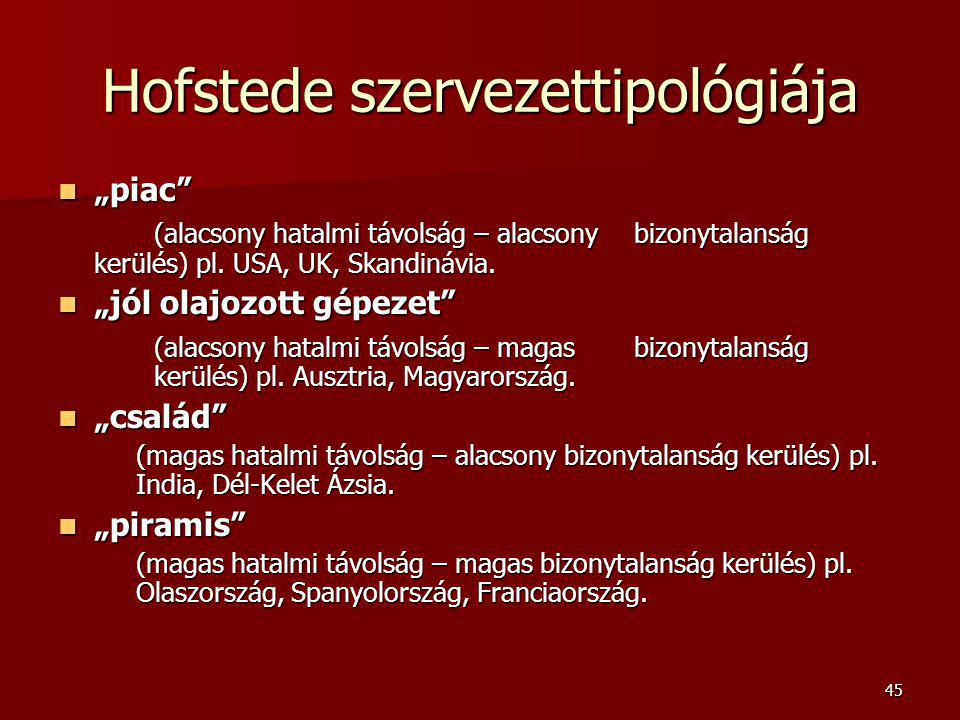 """45 Hofstede szervezettipológiája """"piac"""" """"piac"""" (alacsony hatalmi távolság – alacsony bizonytalanság kerülés) pl. USA, UK, Skandinávia. """"jól olajozott"""