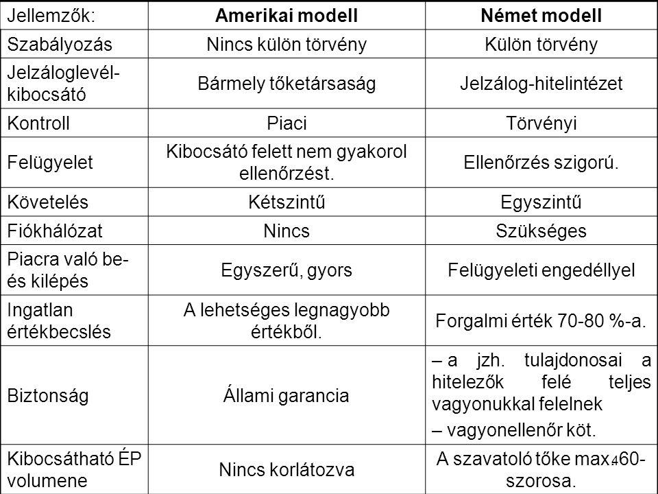 4 Jellemzők:Amerikai modellNémet modell SzabályozásNincs külön törvényKülön törvény Jelzáloglevél- kibocsátó Bármely tőketársaságJelzálog-hitelintézet