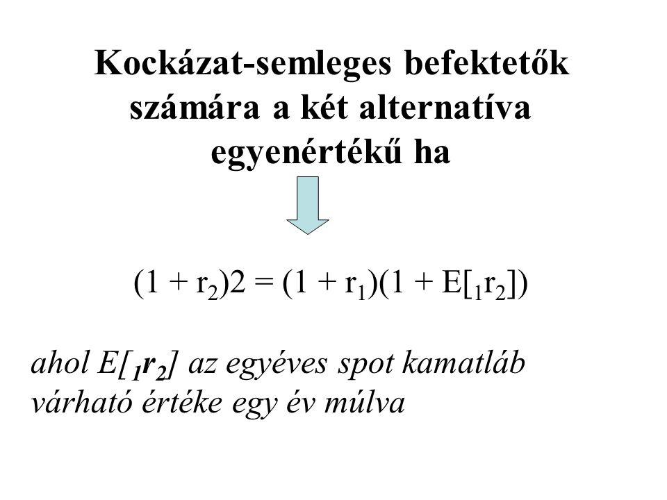 Kockázat-semleges befektetők számára a két alternatíva egyenértékű ha (1 + r 2 )2 = (1 + r 1 )(1 + E[ 1 r 2 ]) ahol E[ 1 r 2 ] az egyéves spot kamatlá