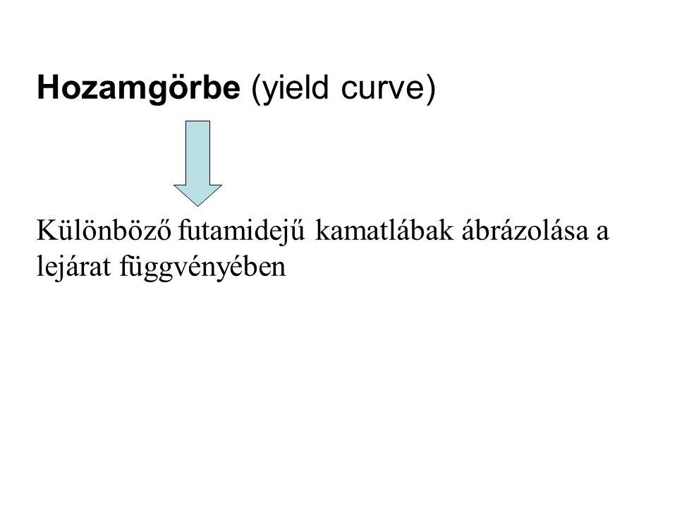 Hozamgörbe (yield curve) Különböző futamidejű kamatlábak ábrázolása a lejárat függvényében