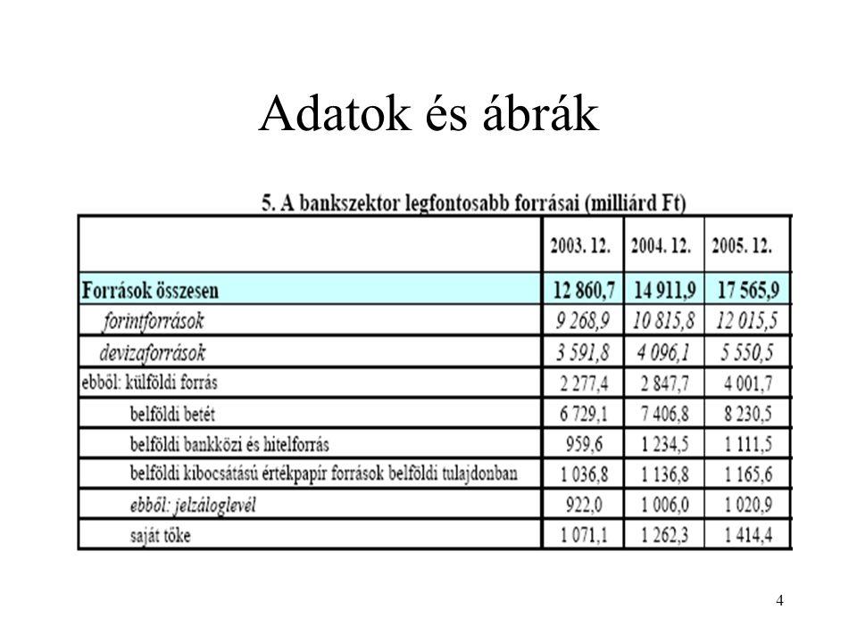15 Passzív bankügyletek 4 Ügyfélbetétek fölötti rendelkezés: névre szóló, bemutatóra szóló betét.