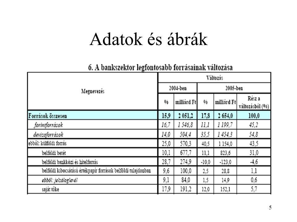 16 Passzív bankügyletek 5 Kamatozás szerint: fix, változtatható, változó kamatozású betétek.