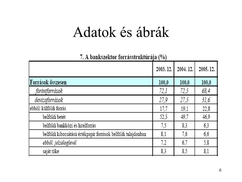 47 Tőkeszintek a tőkemegfelelési (ma már fizetőképességi mutató) számításához:  1.