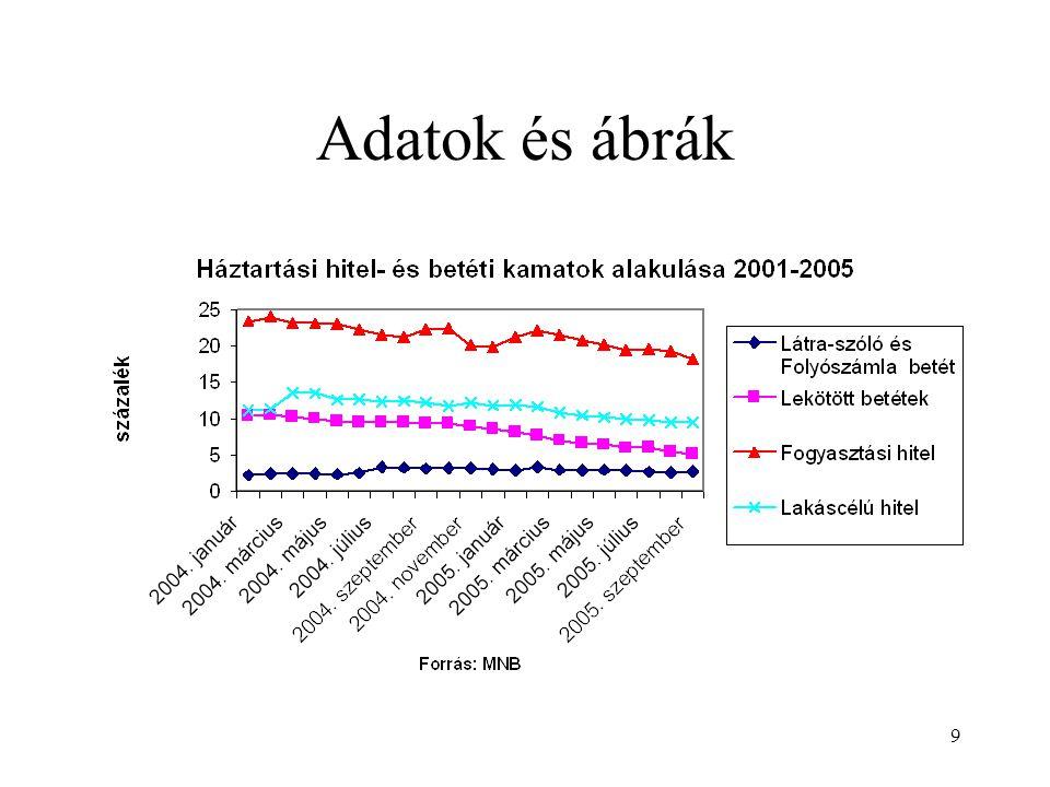 60 (BTH) a belső tőkeakkumulációs hányados az eszközállomány növekedésének azon mértéke, amely mellett a bank jövedelemtermelő képessége szinten tartja a bank tőkeáttételi rátáját, BTH= =1/tőkeáttétel*ROA*visszatartott nyereségarány = ROE * visszatartott nyereség aránya = =(összes eszköz /saját tőke))* (nettó eredmény/összes eszköz) * (nettó eredmény- kifizetett osztalék)/nettó eredmény.