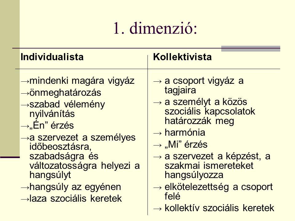 """1. dimenzió: Individualista → mindenki magára vigyáz → önmeghatározás → szabad vélemény nyilvánítás → """"Én"""" érzés → a szervezet a személyes időbeosztás"""
