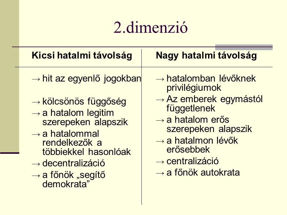 2.dimenzió Kicsi hatalmi távolság → hit az egyenlő jogokban → kölcsönös függőség → a hatalom legitim szerepeken alapszik → a hatalommal rendelkezők a