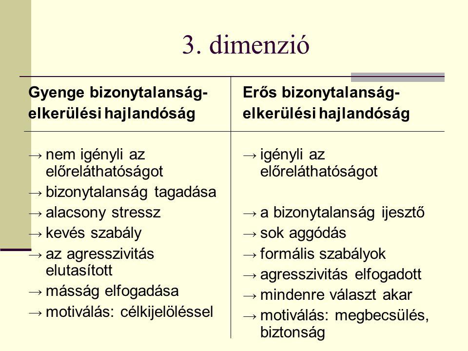3. dimenzió Gyenge bizonytalanság- elkerülési hajlandóság → nem igényli az előreláthatóságot → bizonytalanság tagadása → alacsony stressz → kevés szab