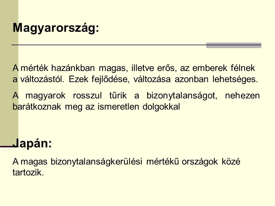 Magyarország: A mérték hazánkban magas, illetve erős, az emberek félnek a változástól. Ezek fejlődése, változása azonban lehetséges. A magyarok rosszu