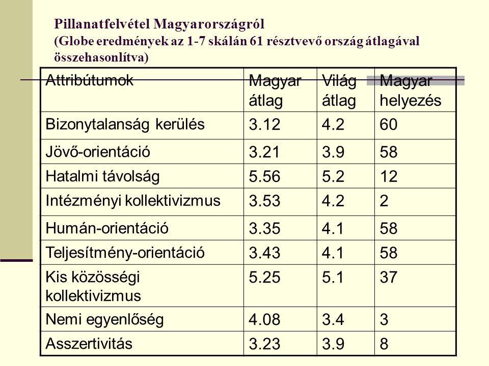 Pillanatfelvétel Magyarországról (Globe eredmények az 1-7 skálán 61 résztvevő ország átlagával összehasonlítva) Attribútumok Magyar átlag Világ átlag