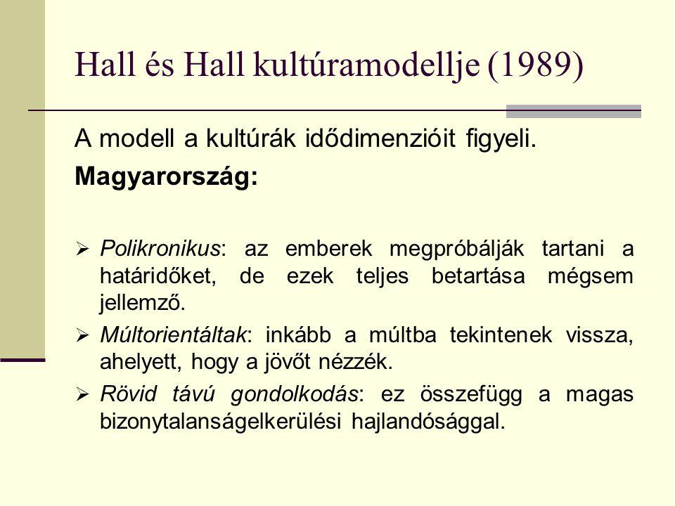 Hall és Hall kultúramodellje (1989) A modell a kultúrák idődimenzióit figyeli. Magyarország:  Polikronikus: az emberek megpróbálják tartani a határid