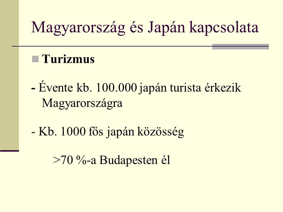 Magyarország és Japán kapcsolata Turizmus - Évente kb. 100.000 japán turista érkezik Magyarországra - Kb. 1000 fős japán közösség >70 %-a Budapesten é