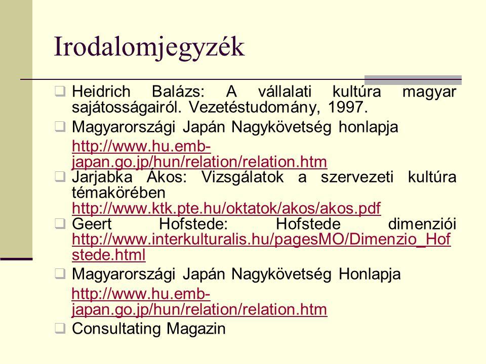 Irodalomjegyzék  Heidrich Balázs: A vállalati kultúra magyar sajátosságairól. Vezetéstudomány, 1997.  Magyarországi Japán Nagykövetség honlapja http