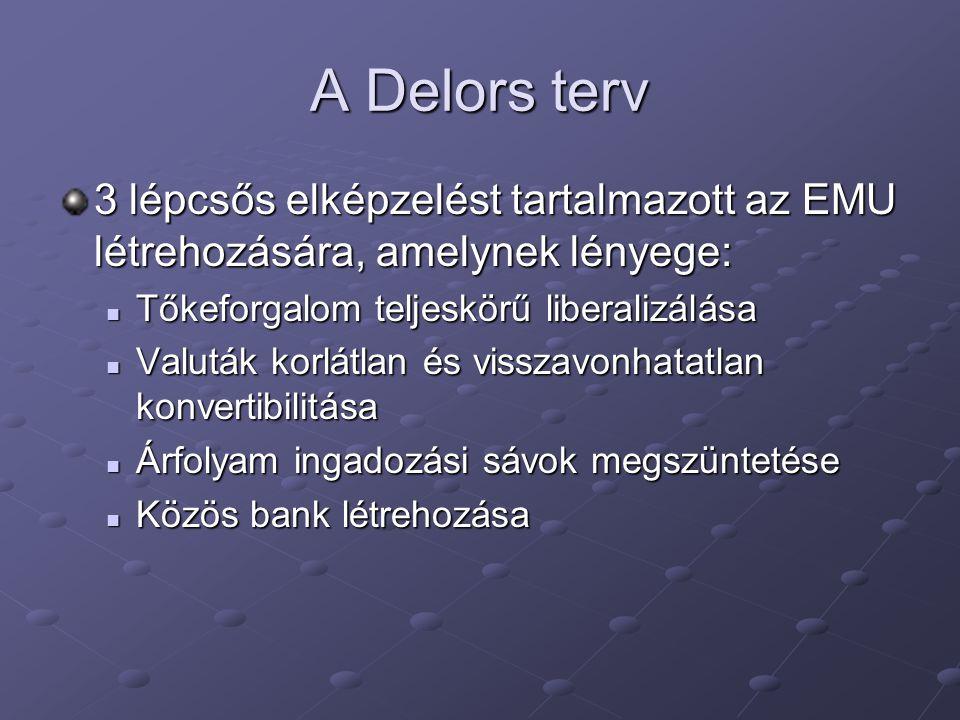 A Delors terv 3 lépcsős elképzelést tartalmazott az EMU létrehozására, amelynek lényege: Tőkeforgalom teljeskörű liberalizálása Tőkeforgalom teljeskör
