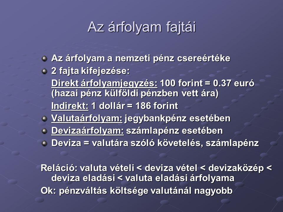 Az árfolyam fajtái Az árfolyam a nemzeti pénz csereértéke 2 fajta kifejezése: Direkt árfolyamjegyzés: 100 forint = 0.37 euró (hazai pénz külföldi pénz