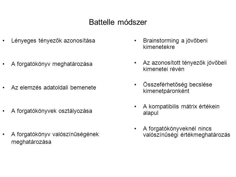 Battelle módszer Lényeges tényezők azonosítása A forgatókönyv meghatározása Az elemzés adatoldali bemenete A forgatókönyvek osztályozása A forgatóköny