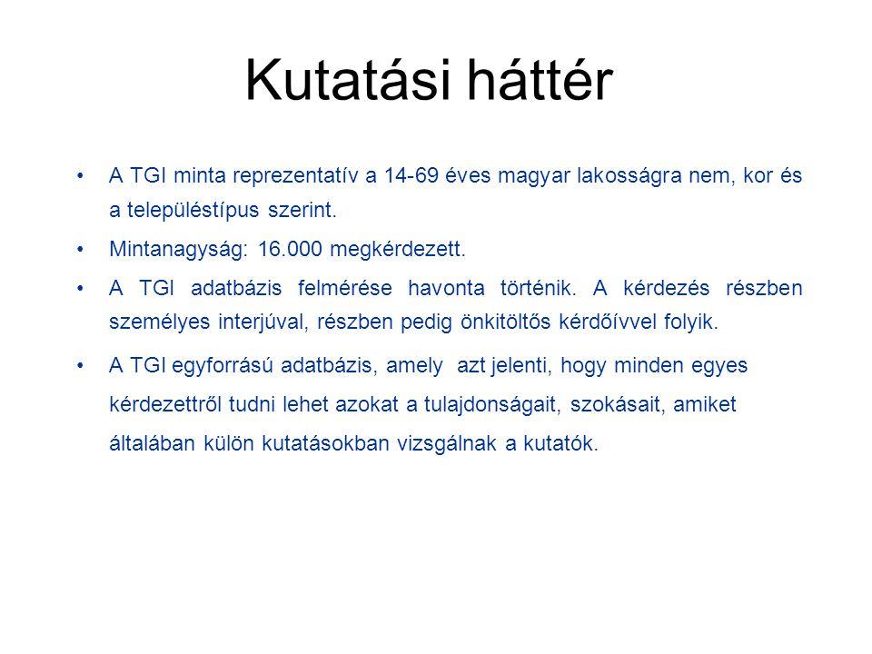 Kutatási háttér A TGI minta reprezentatív a 14-69 éves magyar lakosságra nem, kor és a településtípus szerint. Mintanagyság: 16.000 megkérdezett. A TG