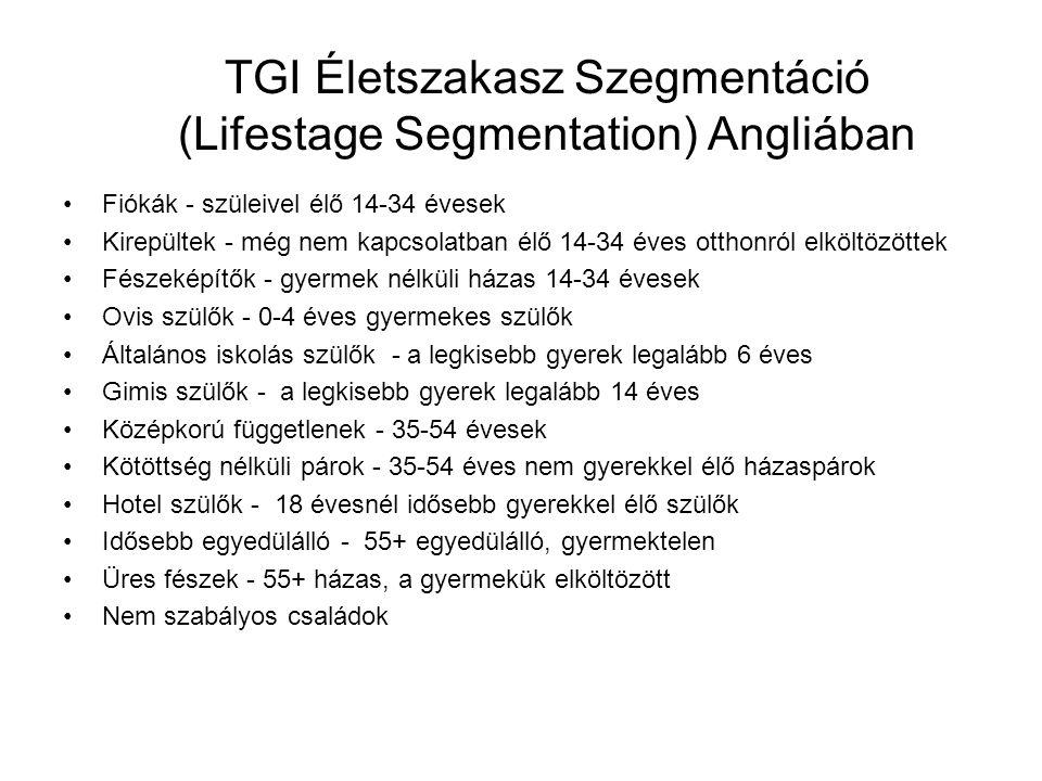 TGI Életszakasz Szegmentáció (Lifestage Segmentation) Angliában Fiókák - szüleivel élő 14-34 évesek Kirepültek - még nem kapcsolatban élő 14-34 éves o