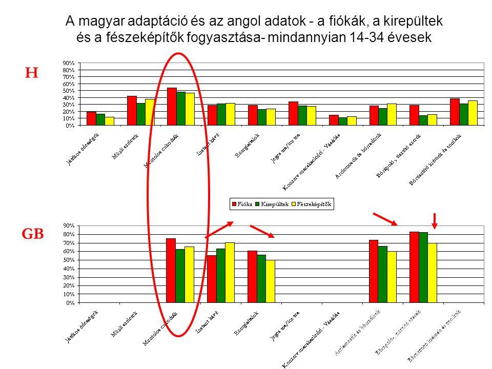 A magyar adaptáció és az angol adatok - a fiókák, a kirepültek és a fészeképítők fogyasztása- mindannyian 14-34 évesek H GB