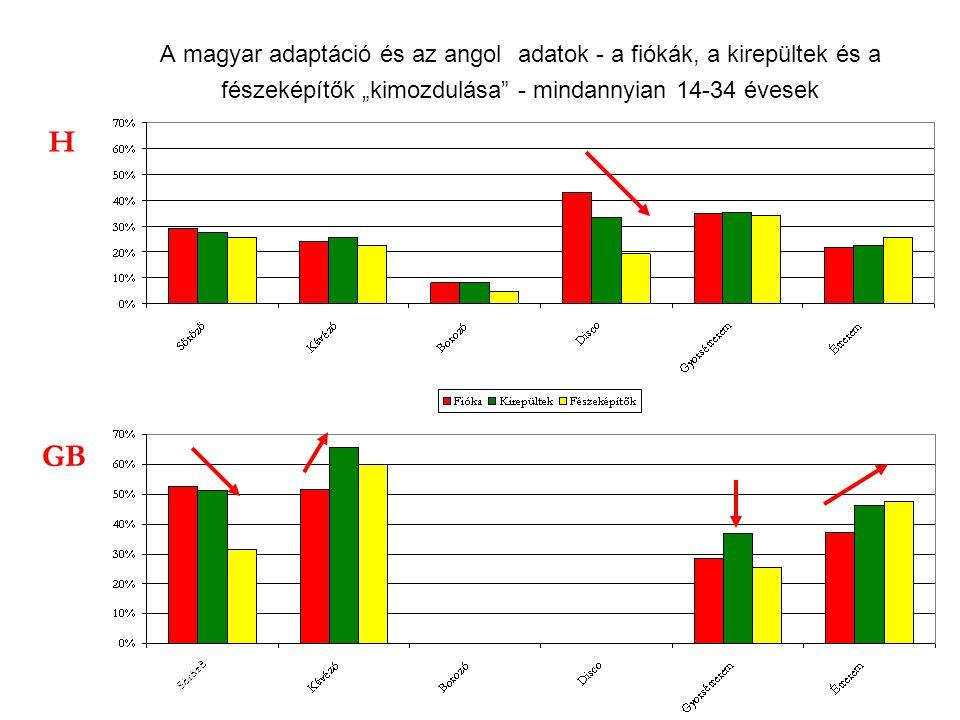 """A magyar adaptáció és az angol adatok - a fiókák, a kirepültek és a fészeképítők """"kimozdulása"""" - mindannyian 14-34 évesek H GB"""