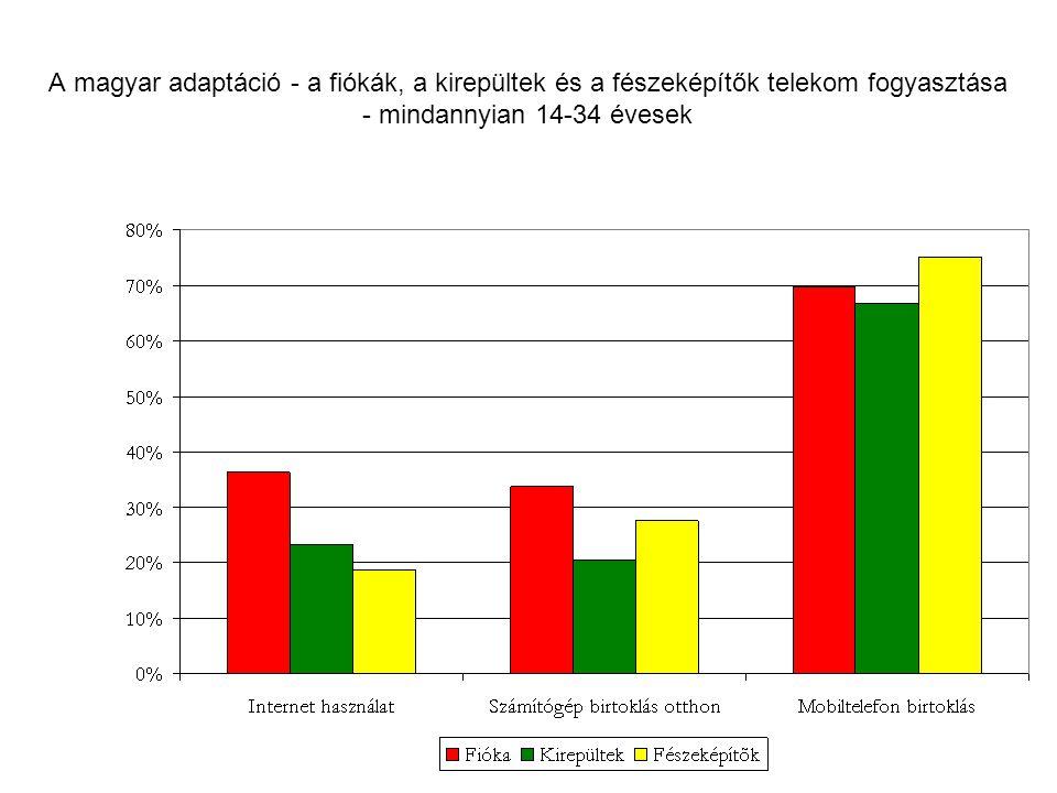 A magyar adaptáció - a fiókák, a kirepültek és a fészeképítők telekom fogyasztása - mindannyian 14-34 évesek