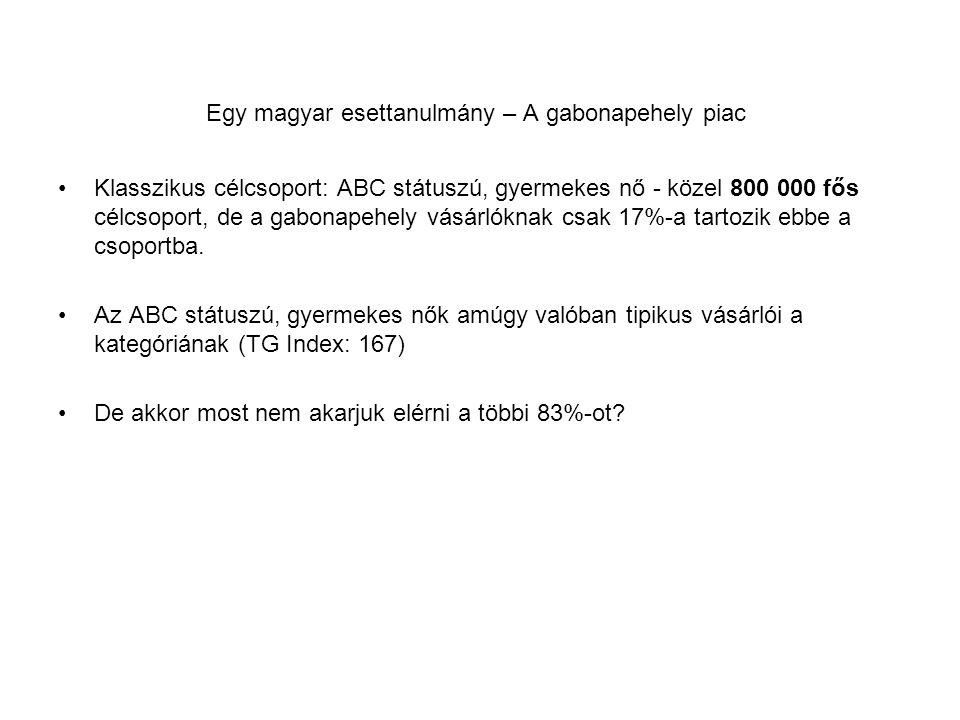 Egy magyar esettanulmány – A gabonapehely piac Klasszikus célcsoport: ABC státuszú, gyermekes nő - közel 800 000 fős célcsoport, de a gabonapehely vás