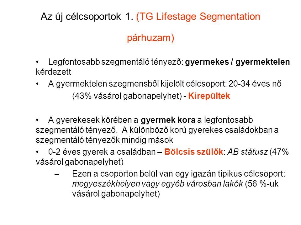 Az új célcsoportok 1. (TG Lifestage Segmentation párhuzam) Legfontosabb szegmentáló tényező: gyermekes / gyermektelen kérdezett A gyermektelen szegmen