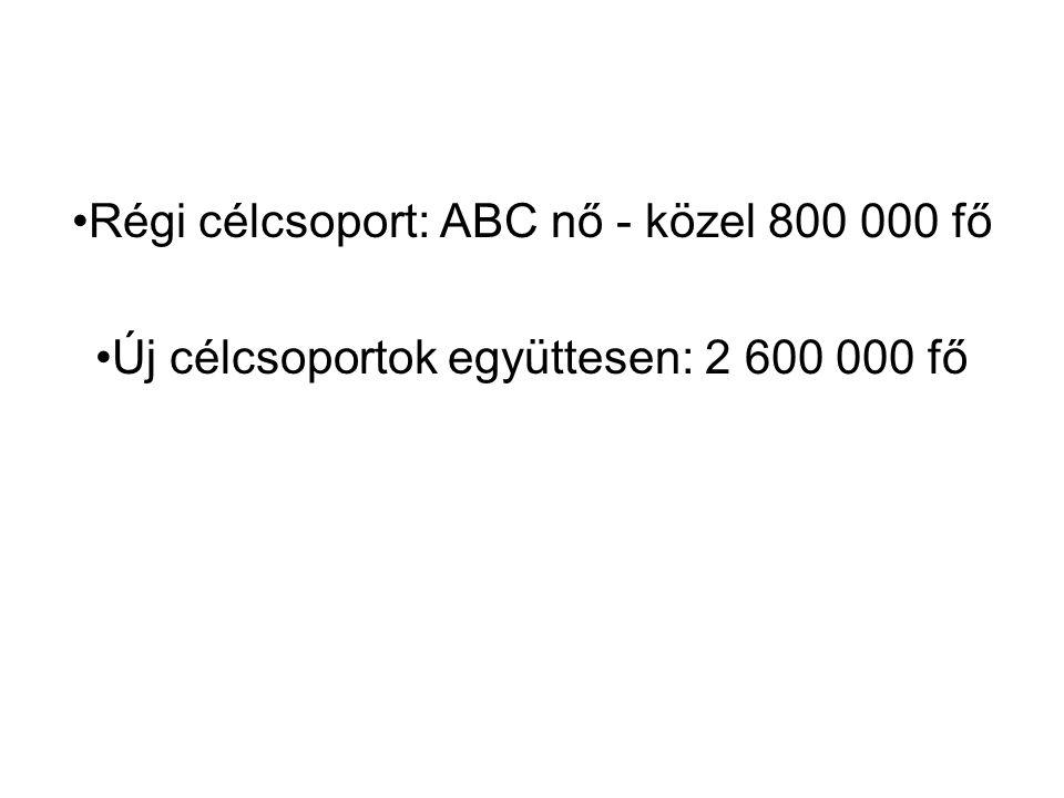 Régi célcsoport: ABC nő - közel 800 000 fő Új célcsoportok együttesen: 2 600 000 fő