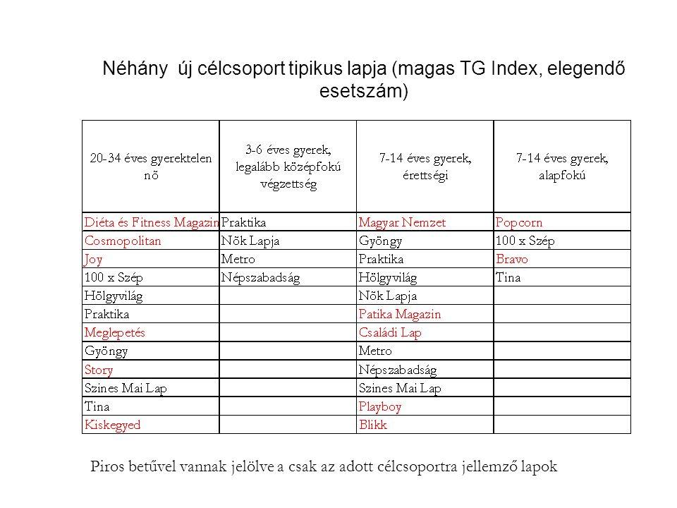 Néhány új célcsoport tipikus lapja (magas TG Index, elegendő esetszám) Piros betűvel vannak jelölve a csak az adott célcsoportra jellemző lapok