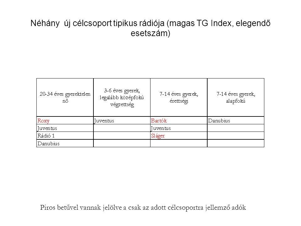 Néhány új célcsoport tipikus rádiója (magas TG Index, elegendő esetszám) Piros betűvel vannak jelölve a csak az adott célcsoportra jellemző adók