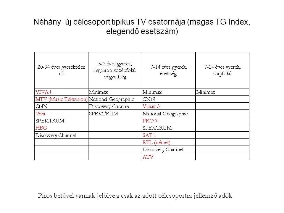 Néhány új célcsoport tipikus TV csatornája (magas TG Index, elegendő esetszám) Piros betűvel vannak jelölve a csak az adott célcsoportra jellemző adók