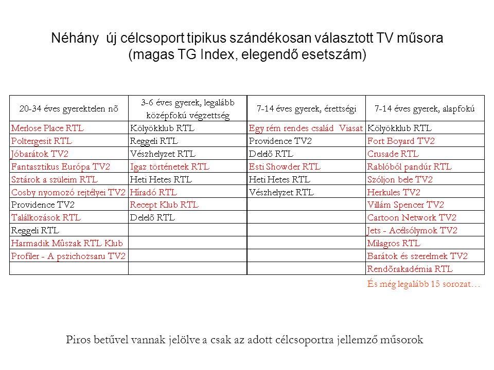 Néhány új célcsoport tipikus szándékosan választott TV műsora (magas TG Index, elegendő esetszám) Piros betűvel vannak jelölve a csak az adott célcsop