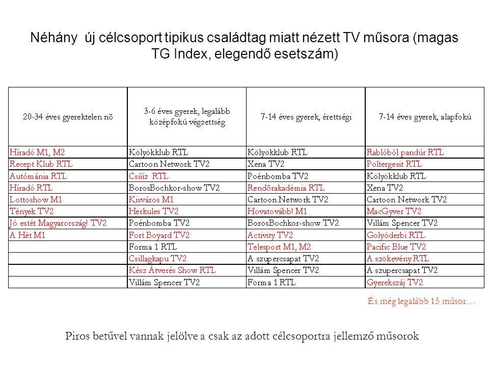 Néhány új célcsoport tipikus családtag miatt nézett TV műsora (magas TG Index, elegendő esetszám) Piros betűvel vannak jelölve a csak az adott célcsop