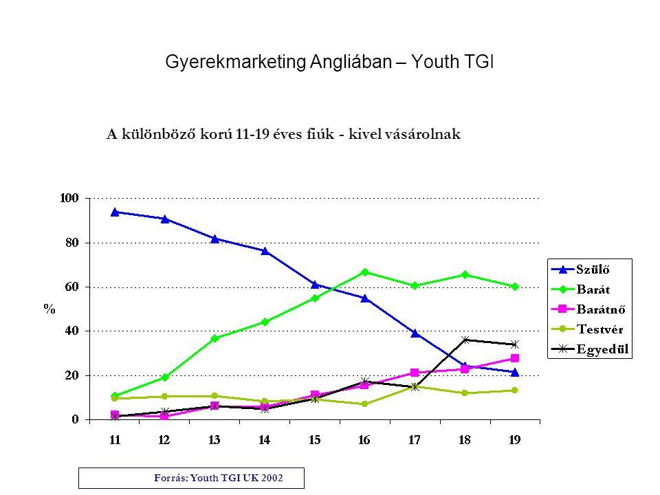 Gyerekmarketing Angliában – Youth TGI Forrás: Youth TGI UK 2002 A különböző korú 11-19 éves fiúk - kivel vásárolnak