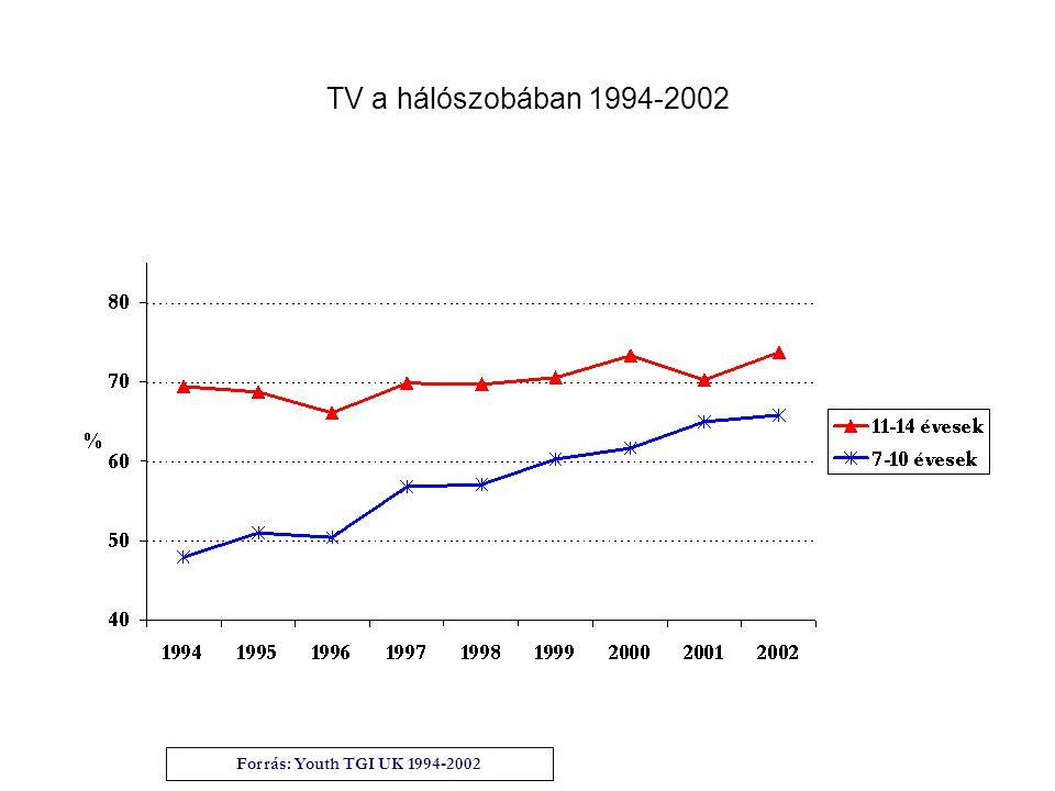TV a hálószobában 1994-2002 Forrás: Youth TGI UK 1994-2002