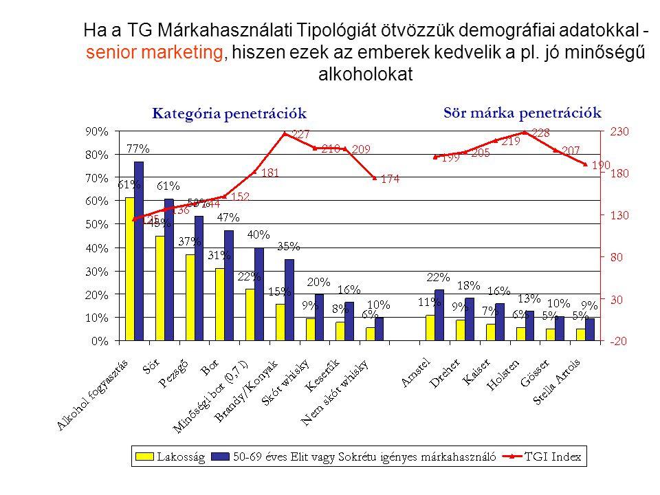 Ha a TG Márkahasználati Tipológiát ötvözzük demográfiai adatokkal - senior marketing, hiszen ezek az emberek kedvelik a pl. jó minőségű alkoholokat Ka
