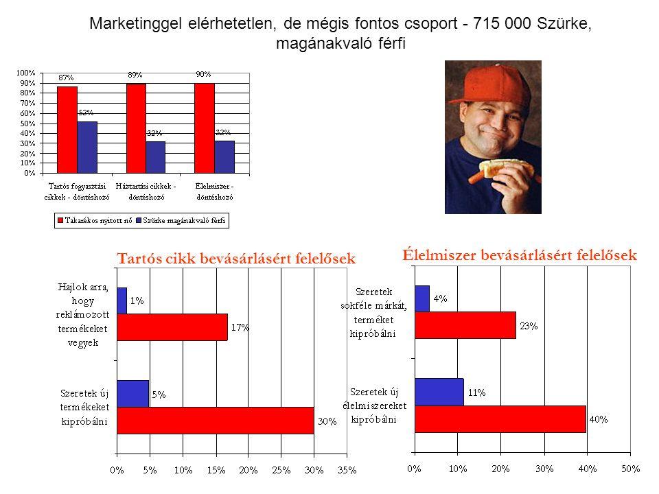 Marketinggel elérhetetlen, de mégis fontos csoport - 715 000 Szürke, magánakvaló férfi Tartós cikk bevásárlásért felelősek Élelmiszer bevásárlásért fe