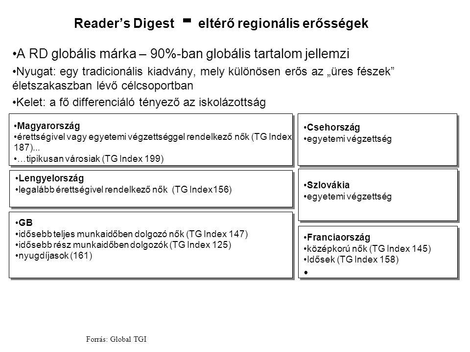 Reader's Digest - eltérő regionális erősségek A RD globális márka – 90%-ban globális tartalom jellemzi Nyugat: egy tradicionális kiadvány, mely különö