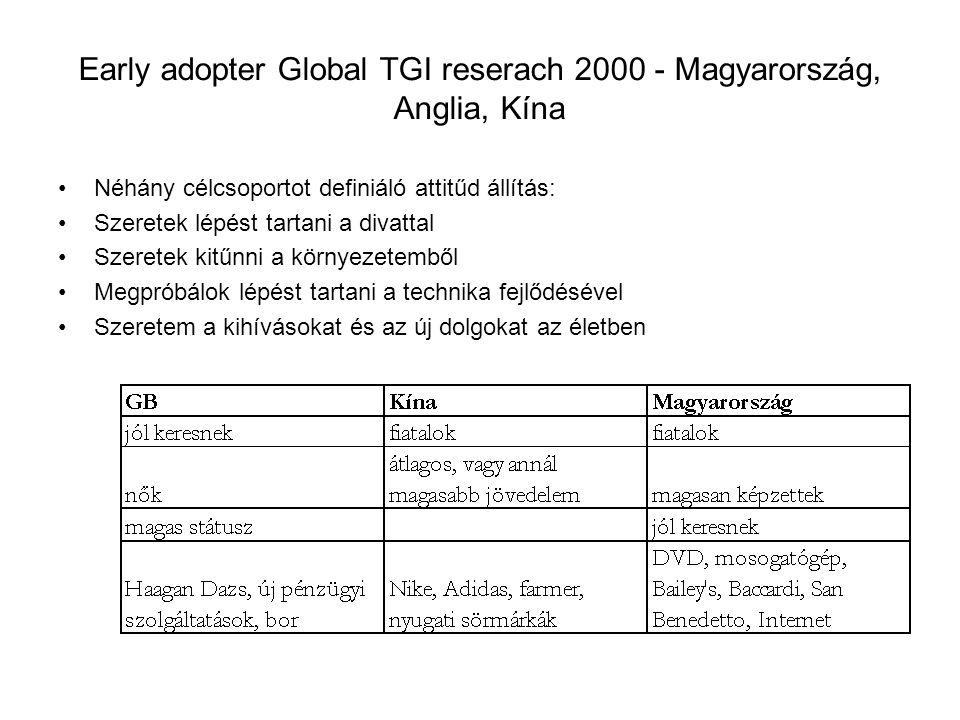 Early adopter Global TGI reserach 2000 - Magyarország, Anglia, Kína Néhány célcsoportot definiáló attitűd állítás: Szeretek lépést tartani a divattal