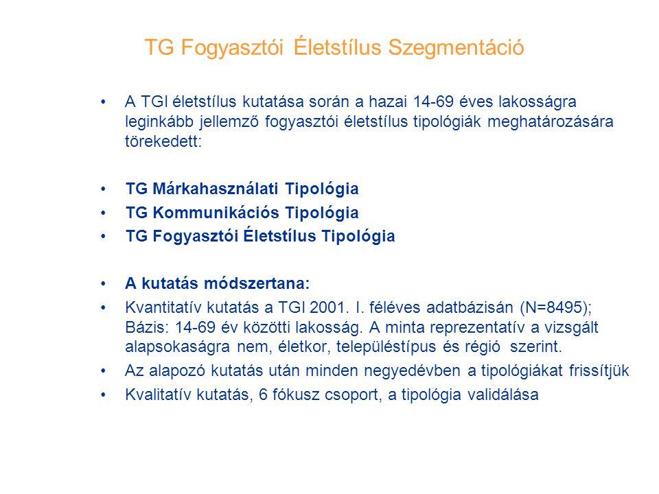 TG Fogyasztói Életstílus Szegmentáció A TGI életstílus kutatása során a hazai 14-69 éves lakosságra leginkább jellemző fogyasztói életstílus tipológiá