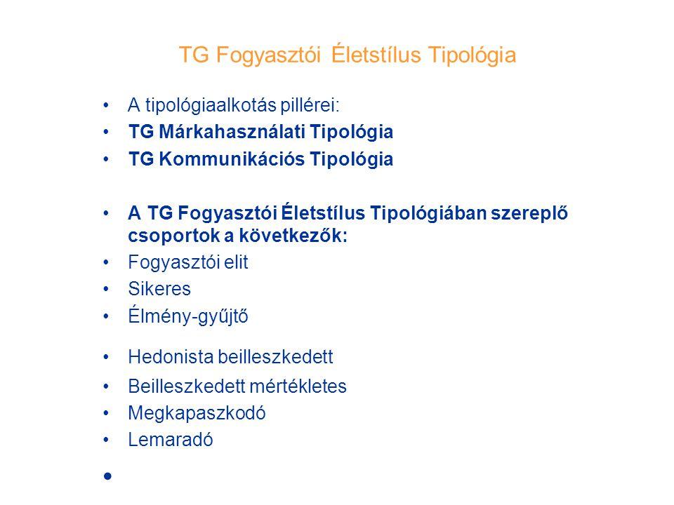 TG Fogyasztói Életstílus Tipológia A tipológiaalkotás pillérei: TG Márkahasználati Tipológia TG Kommunikációs Tipológia A TG Fogyasztói Életstílus Tip